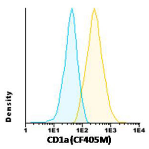 Flow Cytometry - Anti-CD1a antibody [HI149] (CF405M) (ab117727)