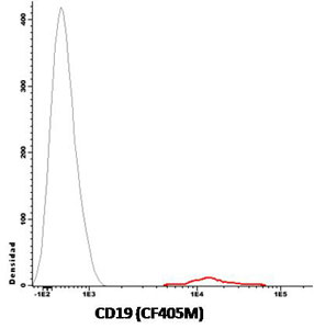 Flow Cytometry - Anti-CD19 antibody [A3-B1] (CF405M) (ab117733)