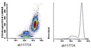 Flow Cytometry - Anti-CD59 antibody [VJ1/12.2] (CF405M) (ab117734)