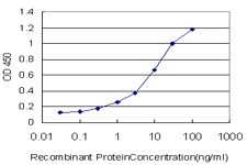 Sandwich ELISA - Anti-PC1/3 antibody [3D2] (ab117735)