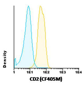 Flow Cytometry - Anti-CD2 antibody [TP1/31] (CF405M) (ab117737)