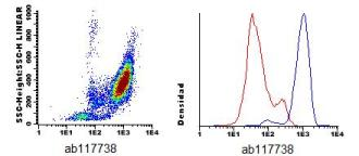 Flow Cytometry - Anti-LFA3 antibody [HIM3-4] (CF405M) (ab117738)