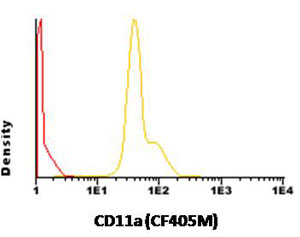 Flow Cytometry - Anti-CD11a antibody [TP1/31] (CF405M) (ab117741)