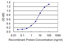 Sandwich ELISA - Anti-EHD2 antibody (ab118356)
