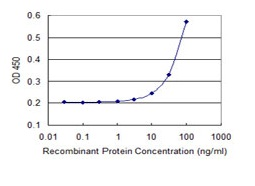 Sandwich ELISA - Anti-PEX11B antibody (ab118385)