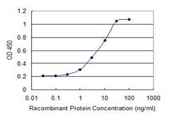 Sandwich ELISA - Anti-Cezanne antibody (ab118387)