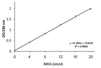 Functional Studies - Lipid Peroxidation (MDA) Assay Kit  (ab118970)