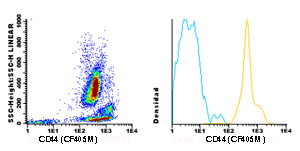 Flow Cytometry - Anti-CD44 antibody [HP2/9] (CF405M) (ab119475)