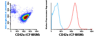 Flow Cytometry - Anti-CD42a antibody [GR-P] (CF405M) (ab119483)
