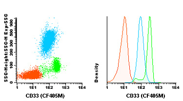 Flow Cytometry - Anti-CD33 antibody [HIM3-4] (CF405M) (ab119490)