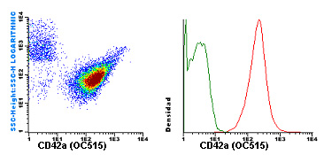 Flow Cytometry - Anti-CD42a antibody [GR-P] (new conjugation) (ab119492)