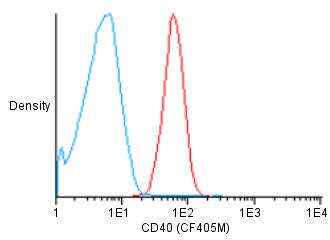 Flow Cytometry - Anti-CD40 antibody [HI40a] (CF405M) (ab119494)