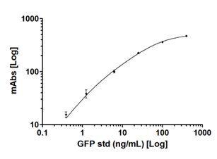 ELISA - GFP Dipstick (ab119691)