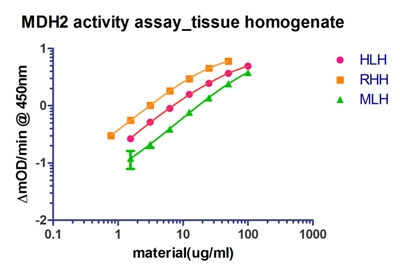 ELISA - MDH2 Human Activity Assay Kit (ab119693)