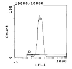 Flow Cytometry - Anti-RT1-Aw2 antibody [MRC OX-18] (FITC) (ab119770)