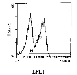 Flow Cytometry - Anti-RT1-Ba antibody [MRC OX-3] (ab119790)