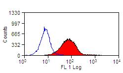 Flow Cytometry - Anti-TREM2 antibody [78.18] (FITC) (ab119852)