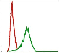Flow Cytometry - Anti-DLK antibody [3A10] (ab119930)