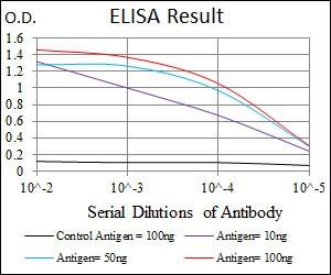 ELISA - Anti-DLK antibody [3A10] (ab119930)