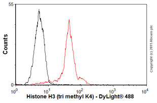 Flow Cytometry-Anti-Histone H3 (tri methyl K4) antibody [mAbcam12209] - ChIP Grade(ab12209)