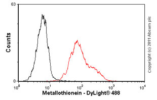 Flow Cytometry-Metallothionein antibody [UC1MT](ab12228)