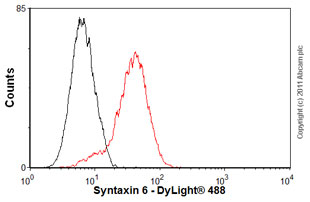 Flow Cytometry - Anti-Syntaxin 6 antibody [3D10] (ab12370)