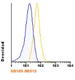 Flow Cytometry - Anti-CD105 antibody [2H6F11] (OC515) (ab123610)