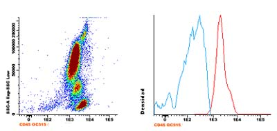 Flow Cytometry - Anti-CD45 antibody [D3/9] (OC515) (ab123614)