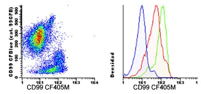 Flow Cytometry - Anti-CD99 antibody [HI156] (CF405M) (ab123617)