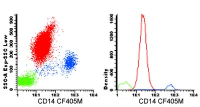 Flow Cytometry - Anti-CD14 antibody [47-3D6] (CF405M) (ab123621)