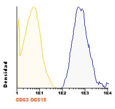 Flow Cytometry - Anti-CD63 antibody [TEA3/18] (OC515) (ab123622)
