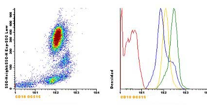 Flow Cytometry - Anti-CD18 antibody [GRF1] (OC515) (ab123625)