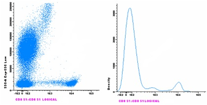 Flow Cytometry - Anti-CD8 antibody [143-44] (CF405M) (ab123630)