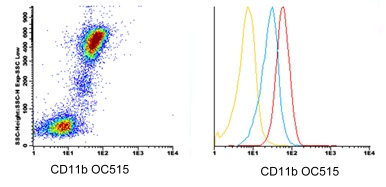Flow Cytometry - Anti-CD11b antibody [DCIS1/18] (OC515) (ab123636)