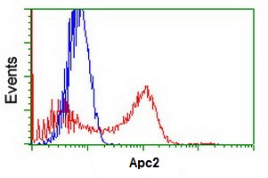 Flow Cytometry - Anti-Apc2 antibody [1A6] (ab123855)