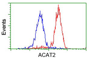 Flow Cytometry - Anti-ACAT2 antibody [7B1] (ab123934)