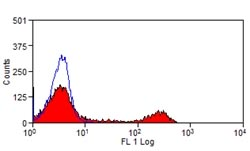 Flow Cytometry - Anti-CD16 antibody [KD1] (FITC) (ab124042)
