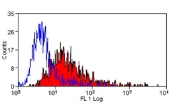Flow Cytometry - Anti-CD252 antibody [ATM-2] (FITC) (ab124047)