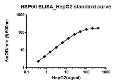 Sandwich ELISA - HSP60 Human ELISA Kit (ab124534)