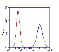 Flow Cytometry - HSP60 Human ELISA Kit (ab124534)
