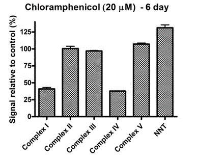 Sandwich ELISA - Human Cyt C Reductase (Complex III) Profiling ELISA Kit (ab124537)