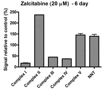 Sandwich ELISA - Human ATP Synthase (Complex V) Human Profiling ELISA Kit (ab124539)