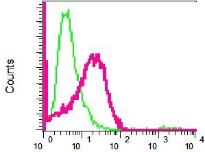 Flow Cytometry - Anti-Desmoglein 2 antibody [EPR6767(B)] (ab124683)