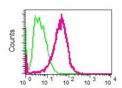 Flow Cytometry - Anti-Pentraxin 3 antibody [EPR6699] (ab125007)