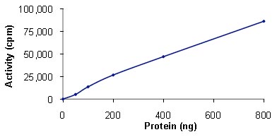 Functional Studies - GRK2 protein (Active) (ab125620)