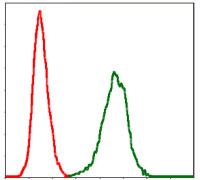 Flow Cytometry - Anti-PAI1 antibody [1D5] (ab125687)