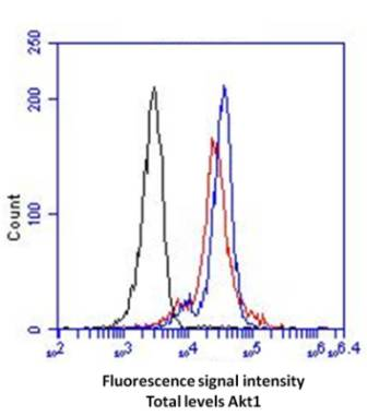 Flow Cytometry - AKT total (s473) FLOW Kit (ab126580)