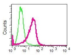 Flow Cytometry - Anti-MyoD1 antibody [EPR6653] (ab126726)
