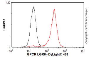Flow Cytometry-Anti-GPCR LGR6 antibody [EPR6874](ab126747)