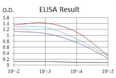 ELISA - Anti-PI 3 Kinase catalytic subunit alpha antibody [4F3] (ab126819)